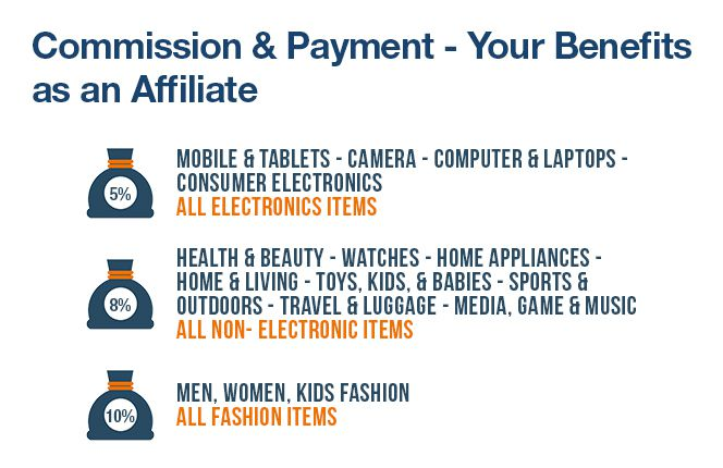 Commission & Payment: Lazada Philippines Affiliate