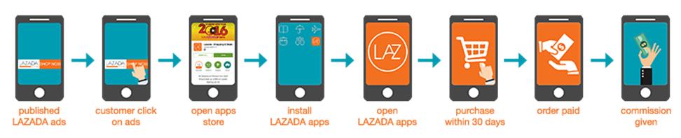Apps Affiliate Lazada