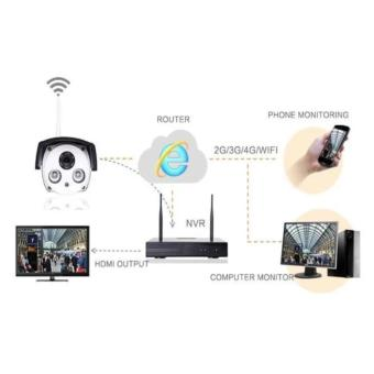 4CH HD CCTV Security Systems Wireless 960p P2P NVR WIFI IP Outdoor Camera Kit - 3