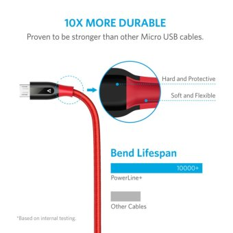 Anker PowerLine+ Micro USB (6ft) The Premium Durable Cable [DoubleBraided Nylon] for Samsung, Nexus, LG, Motorola, AndroidSmartphones and More - intl - 3